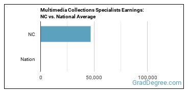 Multimedia Collections Specialists Earnings: NC vs. National Average