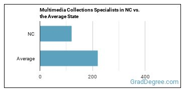 Multimedia Collections Specialists in NC vs. the Average State