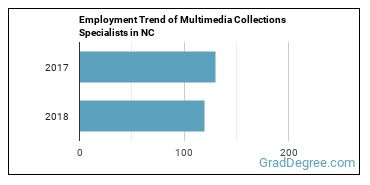 Multimedia Collections Specialists in NC Employment Trend