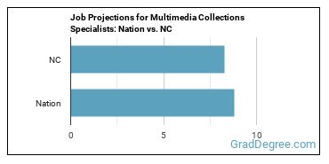 Job Projections for Multimedia Collections Specialists: Nation vs. NC