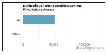 Multimedia Collections Specialists Earnings: WI vs. National Average
