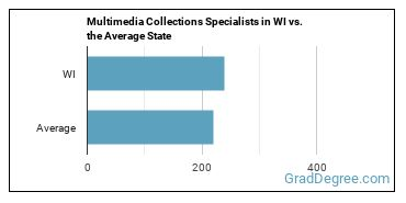 Multimedia Collections Specialists in WI vs. the Average State