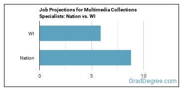 Job Projections for Multimedia Collections Specialists: Nation vs. WI
