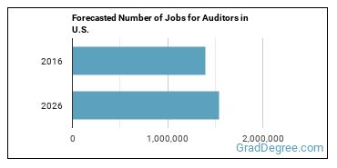 Forecasted Number of Jobs for Auditors in U.S.