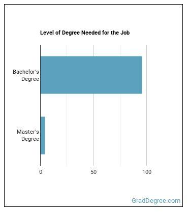Automotive Engineer Degree Level