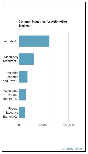 Automotive Engineer Industries