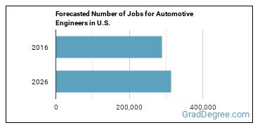Forecasted Number of Jobs for Automotive Engineers in U.S.