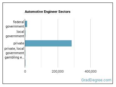 Automotive Engineer Sectors