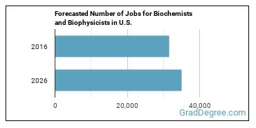 Forecasted Number of Jobs for Biochemists and Biophysicists in U.S.