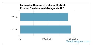 Forecasted Number of Jobs for Biofuels Product Development Managers in U.S.