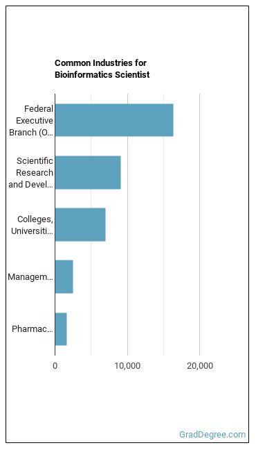 Bioinformatics Scientist Industries