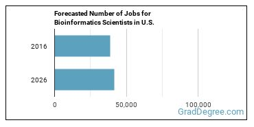 Forecasted Number of Jobs for Bioinformatics Scientists in U.S.