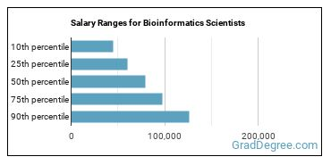 Salary Ranges for Bioinformatics Scientists