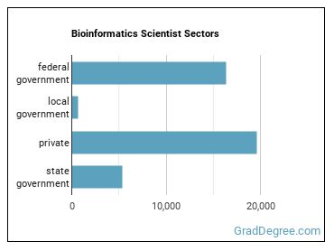 Bioinformatics Scientist Sectors