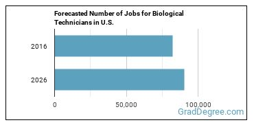 Forecasted Number of Jobs for Biological Technicians in U.S.
