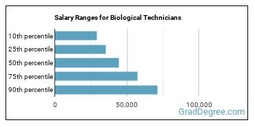 Salary Ranges for Biological Technicians