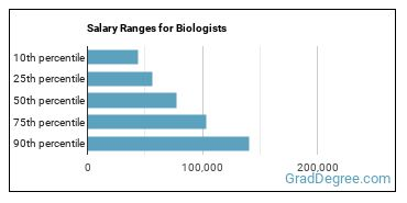 Salary Ranges for Biologists