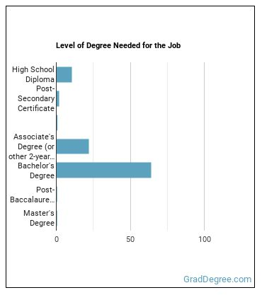 Biomass Power Plant Manager Degree Level