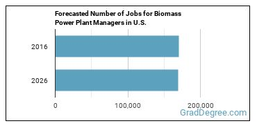 Forecasted Number of Jobs for Biomass Power Plant Managers in U.S.