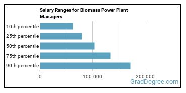 Salary Ranges for Biomass Power Plant Managers