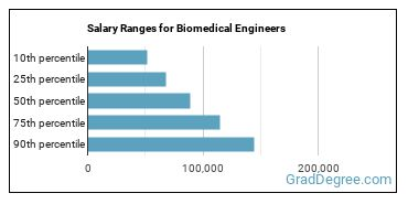 Salary Ranges for Biomedical Engineers