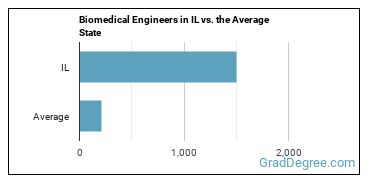 Biomedical Engineers in IL vs. the Average State