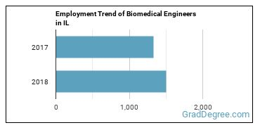 Biomedical Engineers in IL Employment Trend