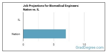 Job Projections for Biomedical Engineers: Nation vs. IL