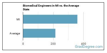 Biomedical Engineers in MI vs. the Average State