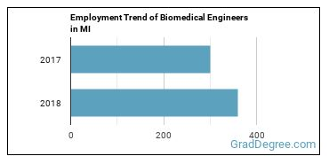 Biomedical Engineers in MI Employment Trend