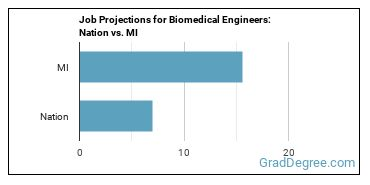 Job Projections for Biomedical Engineers: Nation vs. MI