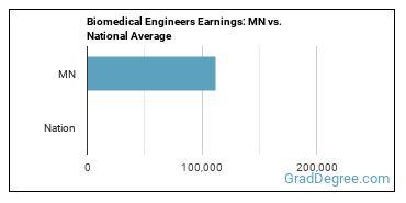 Biomedical Engineers Earnings: MN vs. National Average