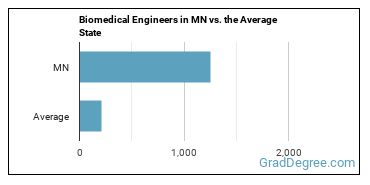 Biomedical Engineers in MN vs. the Average State