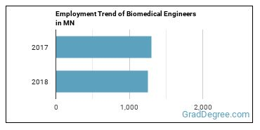 Biomedical Engineers in MN Employment Trend