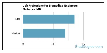 Job Projections for Biomedical Engineers: Nation vs. MN
