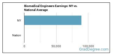 Biomedical Engineers Earnings: NY vs. National Average