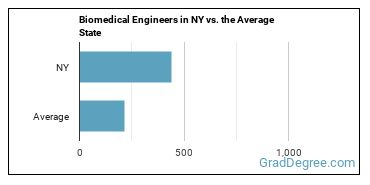 Biomedical Engineers in NY vs. the Average State