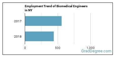 Biomedical Engineers in NY Employment Trend