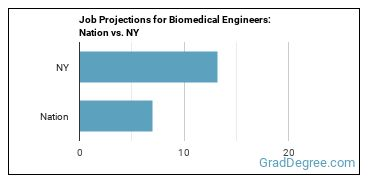 Job Projections for Biomedical Engineers: Nation vs. NY