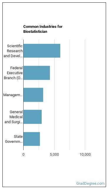 Biostatistician Industries