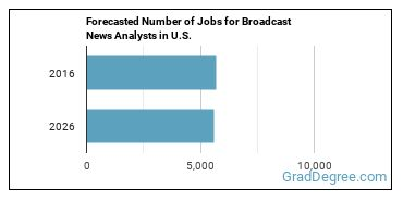 Forecasted Number of Jobs for Broadcast News Analysts in U.S.