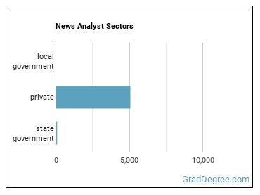 News Analyst Sectors