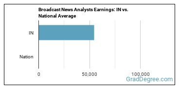 Broadcast News Analysts Earnings: IN vs. National Average