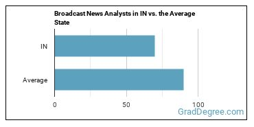 Broadcast News Analysts in IN vs. the Average State
