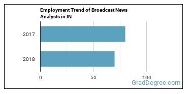 Broadcast News Analysts in IN Employment Trend