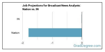 Job Projections for Broadcast News Analysts: Nation vs. IN