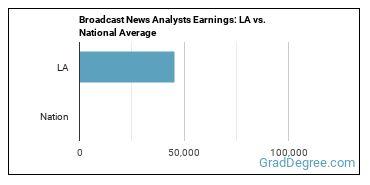 Broadcast News Analysts Earnings: LA vs. National Average