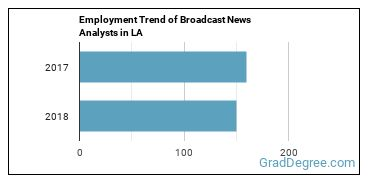 Broadcast News Analysts in LA Employment Trend