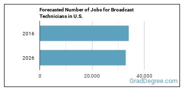 Forecasted Number of Jobs for Broadcast Technicians in U.S.