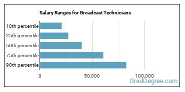 Salary Ranges for Broadcast Technicians
